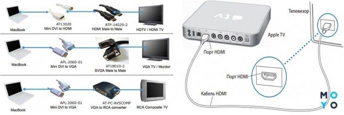 Подключение MacBook к телевизору