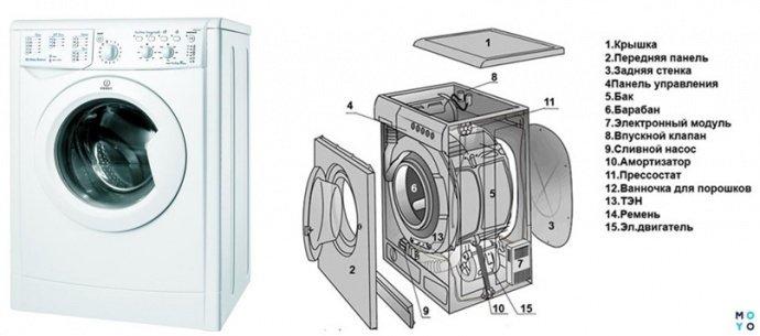 Конструкция автоматической стиральной машины