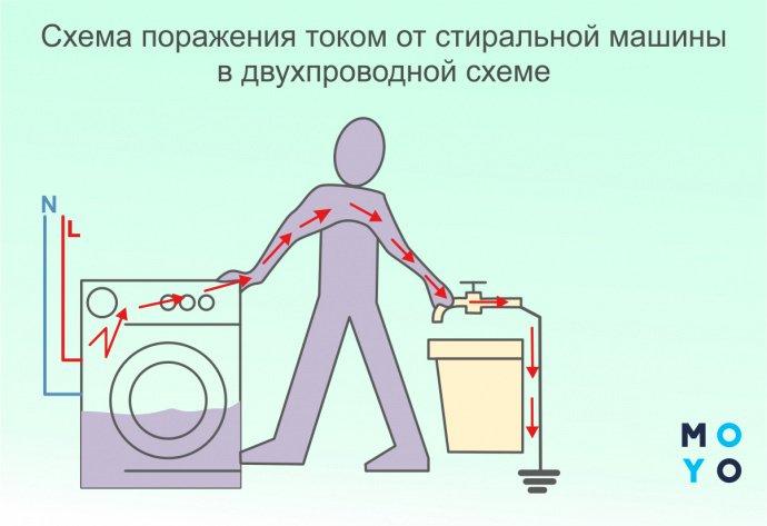 Схема поражения током