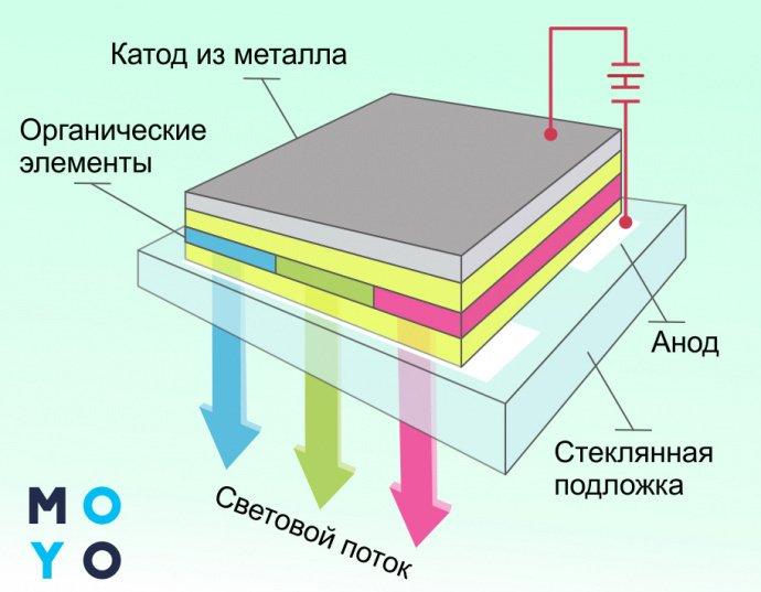 Технология работы телевизора OLED