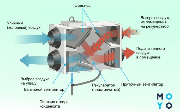 рекуператор изнутри